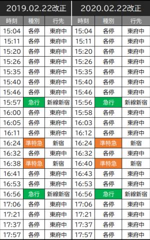 府中競馬正門前 発車時刻 2020/02/22
